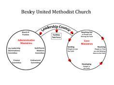 church organizational structure united methodist church - Google Search