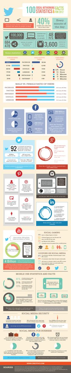 100 statistics and facts about social media, social networking, social media and business and as well as mobile devices use.