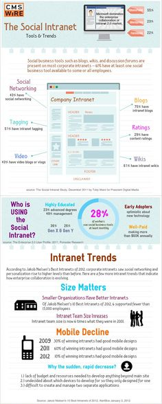 The success of an intranet is not just determined by what it offers, but how employees use it. What better way to understand the tools and trends driving today's social intranet than with an original infographic? #smtrng