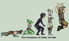 The Evolution of Elder Scrolls