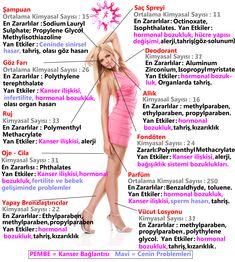 Bir meme kanseri hastasının senede ortalama 33 adet çeşitli kozmetik ve kişisel bakım ürünü kullandığı tahmin edilmektedir. Bu tip ürünlerin seçiminde olası kanserojen etkili zararlı kimyasal içerikler hakkında bilgi sahibi olmanız ve satın alırken dikkat etmeniz açısından yararlı olacağını umarız...