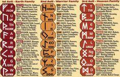 interpreting the meaning symbolism of the nordic runes alphabet Norse Runes, Runes Futhark, Les Runes, Elder Futhark, Viking Runes, Norse Mythology, Rune Symbols, Symbols And Meanings, Celtic Symbols