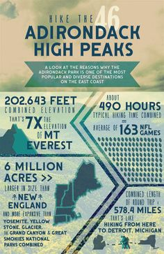 """Project 3 """"Infographic"""" An information graphics design combining various statistics and visual elements to create an overall aesthetically pleasing piece which quickly conveys factual information. This is themed around the Adirondacks and their 46 high peaks, heavily using photography and simple graphic icons to educate and draw in the viewer."""