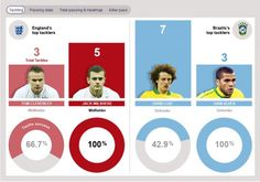 How Jack Wilshere proved he can play the Brazilians at their own game