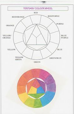 This is the colour wheel template so you may create one yourself. Begin with the centre triangle with the 3 primary colours (red, blue, yel. Elements And Principles, Elements Of Art, Tertiary Color Wheel, Color Terciario, Colour Match, Art Doodle, Primary And Secondary Colors, Color Crafts, Arts Ed