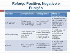 behaviorismo condicionamento operante positivo - Pesquisa Google