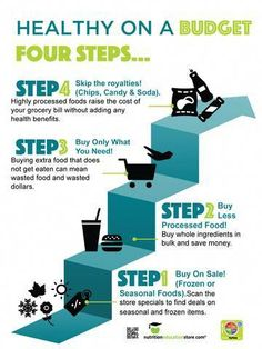 Healthy On A Budget - 4 Steps - Laminated Poster - One of our dietitian clients asked us for a tool so she could teach her clients how to shop health - Heart Healthy Recipes, Gourmet Recipes, Low Carb Recipes, Healthy Recipes On A Budget, Cheap Recipes, Health Recipes, Cheap Clean Eating, Clean Eating Snacks, Eating Healthy