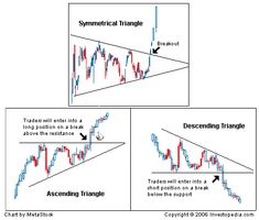 Technical Analysis: Chart Patterns | Investopedia