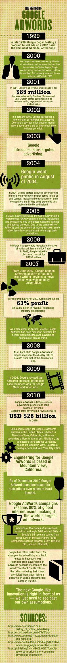 Historia de Google Adwords - #infografia / The history of Google adwords - #infographic
