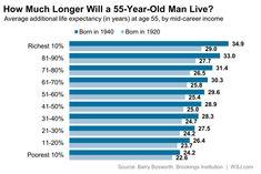 Richer men live longer.