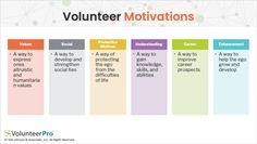 Volunteer Retention Strategy: Critical Variables to Consider Volunteer Management, Variables, Motivation, Inspiration