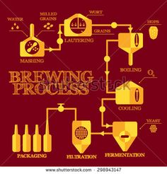 Brewery steps. Beer brewing process elements. Mashing, lautering, boiling, cooling, fermentation, filtering, packaging. Alcohol production infographics. Vintage flat style. Vector illustration eps 8. - stock vector