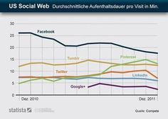 The duration of stay on social networks in the U.S. decreases clearly #internettime
