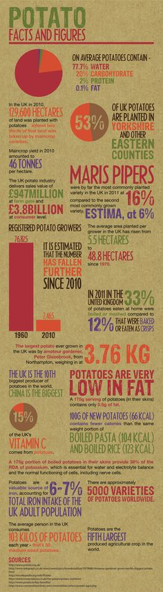 potato-facts-and-figures-infographic