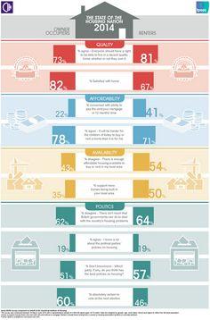 @IMdatafizz: State of #ukhousing #Infographic for @CIHhousing via @jrfKathleen #housing2014