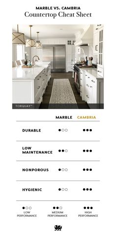Use this Countertop Cheat Sheet to understand why to choose Cambria over marble countertops. The choice is obvious. Kitchen Redo, Kitchen Remodel, Kitchen Design, Kitchen Island, Kitchen Ideas, Countertop Redo, Backsplash, Marble Countertops, Up House