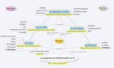 Apprendre la Philosophie: Le programme de philosophie en terminale