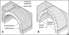 Image result for barrel vault stone