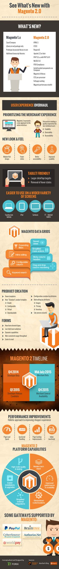 What's New with Magento 2.0 #infographic #eCommerce #Magento