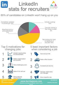 Linkedin Talent Trends 2014 Statistics  http://www.barclayjones.com/blog/social-media-for-recruiters/key-linkedin-stats-for-recruiters/