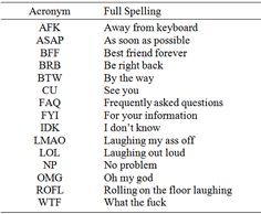 Abbreviations Acronyms With Images To Share