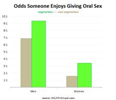 Odds someone enjoys giving oral sex