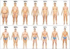 Knowing your body fat percentage is important for your weight loss journey. Learn how to measure your body fat and how it impacts your weight loss. Fitness Workouts, Fitness Weightloss, Weight Loss Plans, Weight Loss Program, Body Fat Percentage Chart, Sculpter Son Corps, One Pound Of Fat, Visceral Fat, Fat Burning
