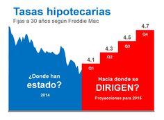 Tasas hipotecarias Fijas a 30 años según Freddie Mac - Reporte Mensual Enero 2015 #LoveYourHome #BienesRaíces #Casas