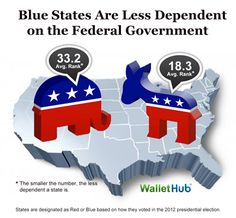 2015 By The Numbers: Red States Nearly Twice As Dependent On Gov't Than Blue States (IMAGES)