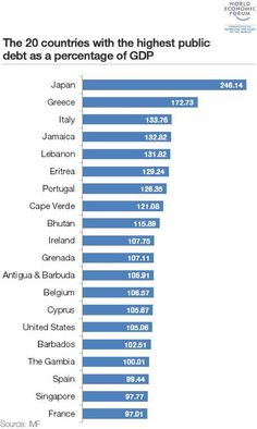 Top Debt to GDP 1 Japan #winning 2 Greece 3 Italy 4 Jamaica 5 Lebanon