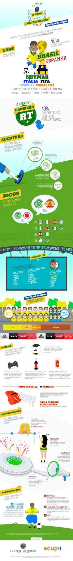 Copa das Conferedações e as Manifestações no Brasil #Infografico