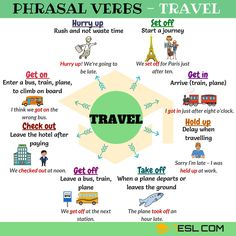 Common Phrasal Verbs in English and Their Meanings - 7 E S L project, Common Phrasal Verbs List from A-Z English Prepositions, English Idioms, English Vocabulary Words, English Phrases, Learn English Words, English Grammar, English Tips, English Study, English Lessons