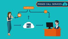At SMSIdea.biz we assure you quality and super-fast services. We are proud to tell you that we are the best missed call service provider in Ahmedabad,Gujarat.