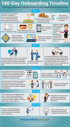 It takes time for a new employee to become comfortable on a new job. This onboarding timeline will help. Hr Management, Change Management, Resource Management, Talent Management, Business Management, Business Planning, Management Quotes, Human Resources Career, Human Resources Quotes