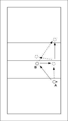 Volleyball drill: Two players playing two against two - A forearm passes the ball to B and moves towards the net. B performs a throw-catch movement towards the new position of A and moves to the three-meter line at the other side of the net. A overhand...