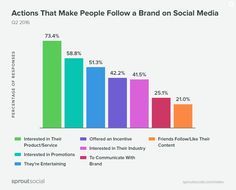 New Study Looks at What Makes People Unfollow Brands on Social   Social Media Today