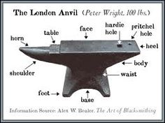 The London Anvil, 'table' also known as cutting plate, horn also known as bick.