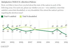 In 2015, 34% of Americans say they are satisfied with current U.S. abortion policies. This is the lowest percentage since Gallup first asked the question in 2001.