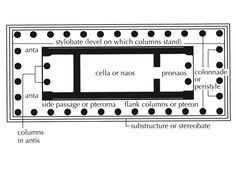35. Acropolis. Athens, Greece. Iktinos and Kallikrates. c. 447–424 B.C.E. Marble. PARTHENON PLAN with labels.