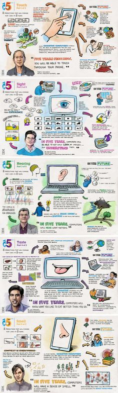 IBM 5 en 5. Predicciones en innovación marcadas por nuestros sentidos #infografias
