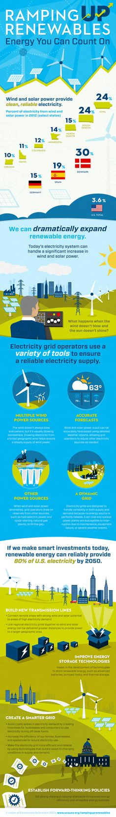 Ramping Up Renewable Energy Infographic – U.'s electricity is only from r… Ramping Up Renewable Energy Infographic – U.'s electricity is only from renewable resources while Denmark's is Renewable Energy Projects, Renewable Sources Of Energy, Solar Power Energy, Save Energy, Geothermal Energy, Alternative Energy Sources, Energy Resources, Sustainable Energy, Scientists