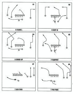 John Madden Football offensive playbook page 15 – Spor Flag Football Plays, Football 101, Oregon Ducks Football, Notre Dame Football, Youth Football, Ohio State Football, American Football, Football Things, Football Training Drills