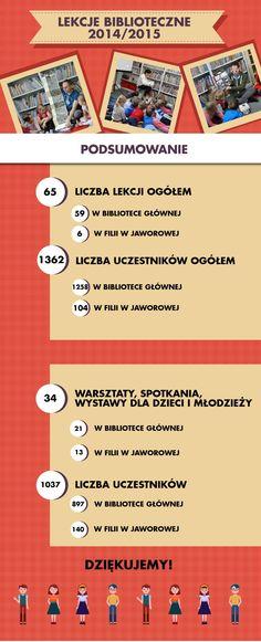 Podsumowanie lekcji bibliotecznych 2014/2015