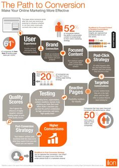Infographic on Online Marketing: The Path to Conversion