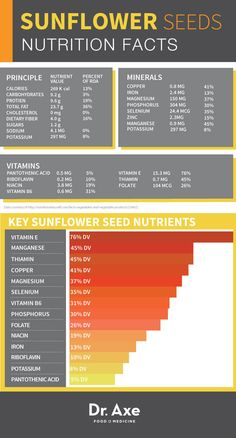 Sunflower Seeds: Benefits, Nutrition & Recipes