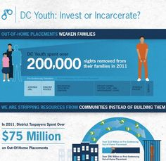 dc youth invest or incarcerate