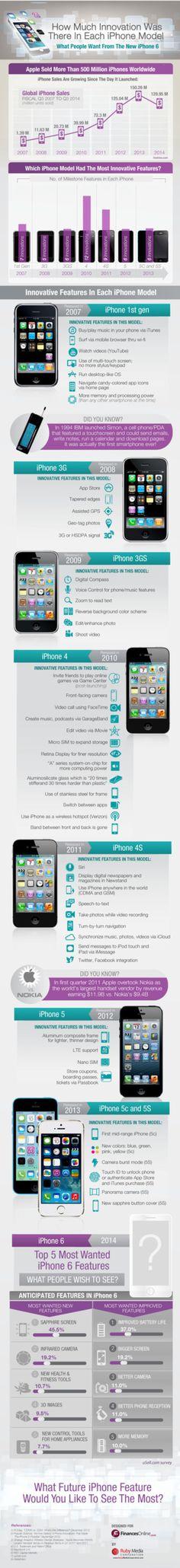 Infographie : l'iPhone est-il si innovant que le dit Apple