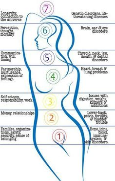 Exploring relationships between Chakras and health issues... Re-pinned by Reiki-Master-Trai...