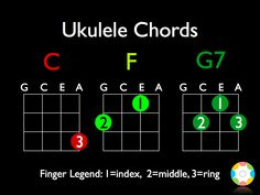 The only three ukulele chords I can play. But I can play a ton of songs with them!!