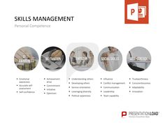 management skill set assessment essay
